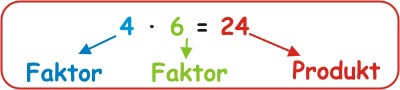 Multiplikation - Mathe 2. Klasse