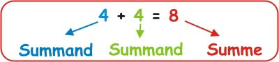Sumand Summe - Addieren 1. Klasse Mathe